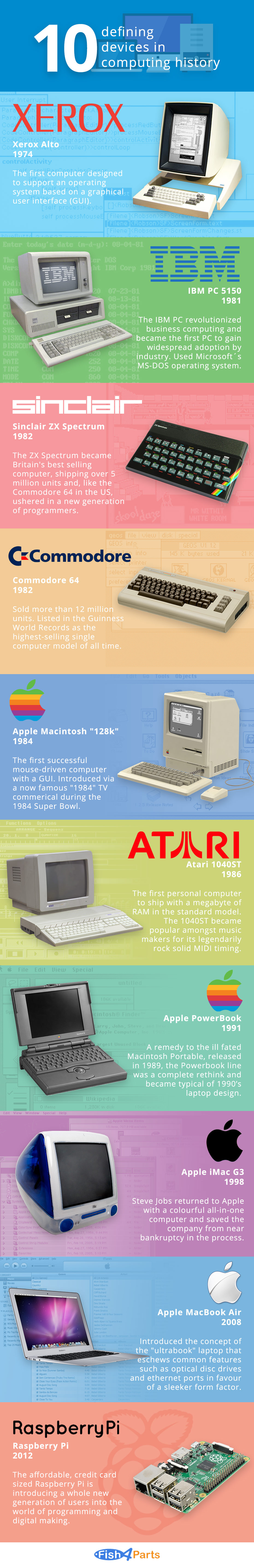 10 Devices that Helped Make Modern Computer History - Infographic