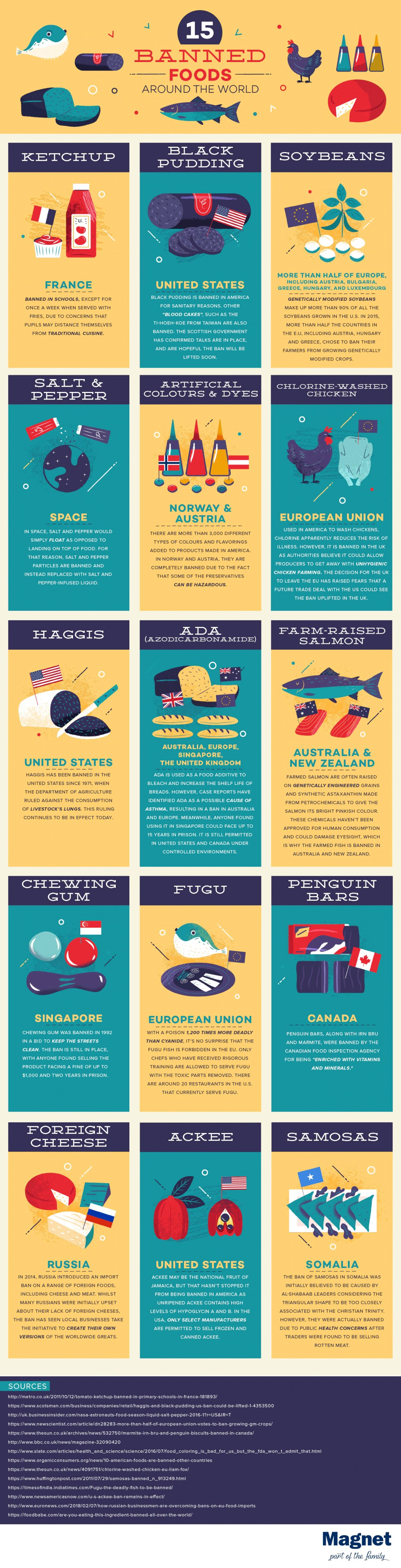 Eat This, Don't Eat That: 15 Banned Foods Around the World - Infographic