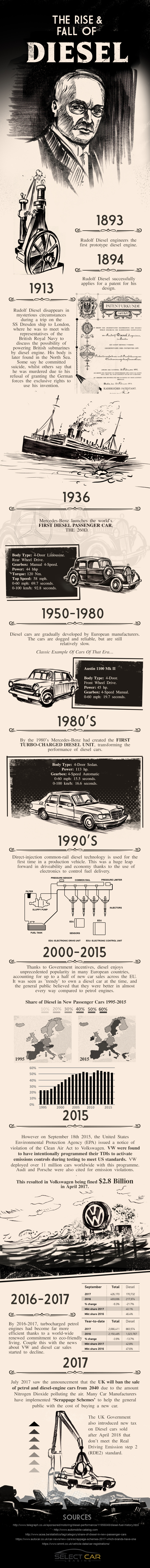 From Birth to Extinction? Diesel's Changing Fortune - Infographic