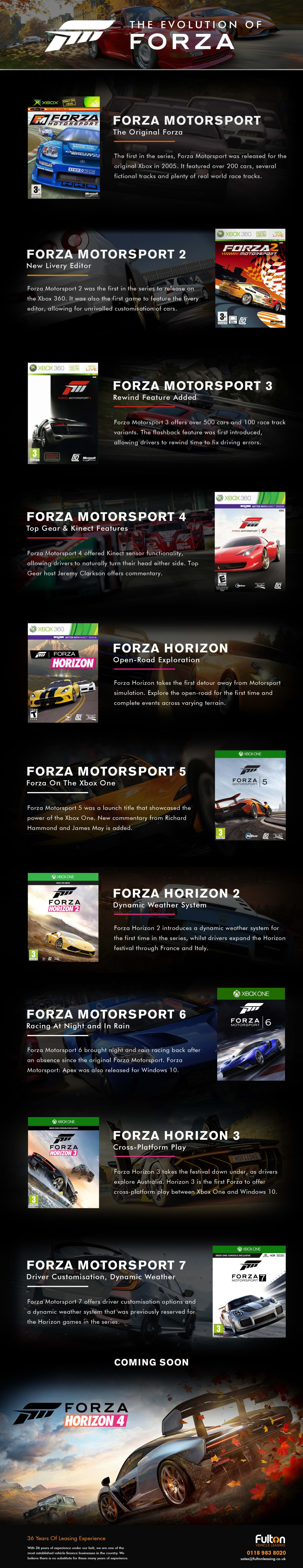 Go Forza! Evolution of Forza Motorsport Series - Infographic