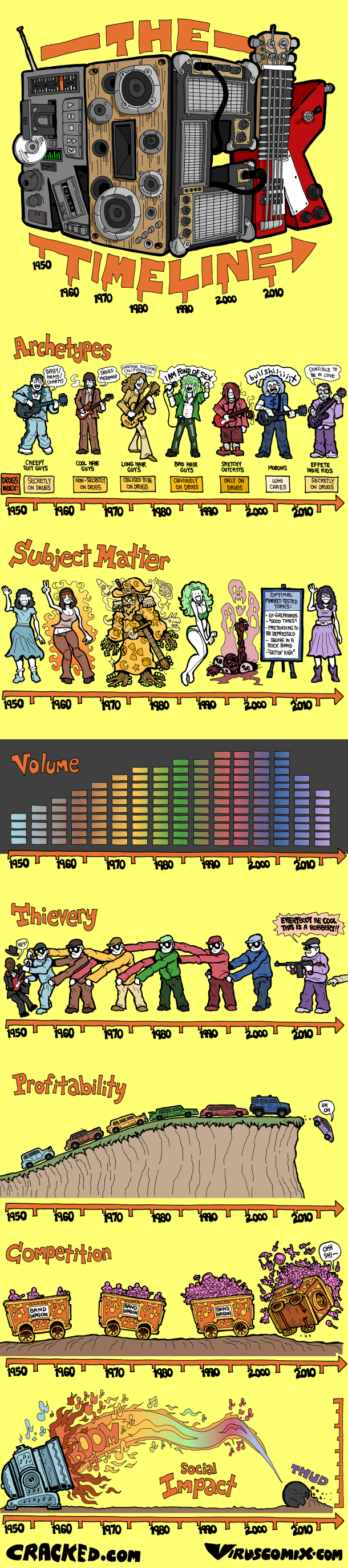 History of Rock Music: The Comic Book Version - Infographic