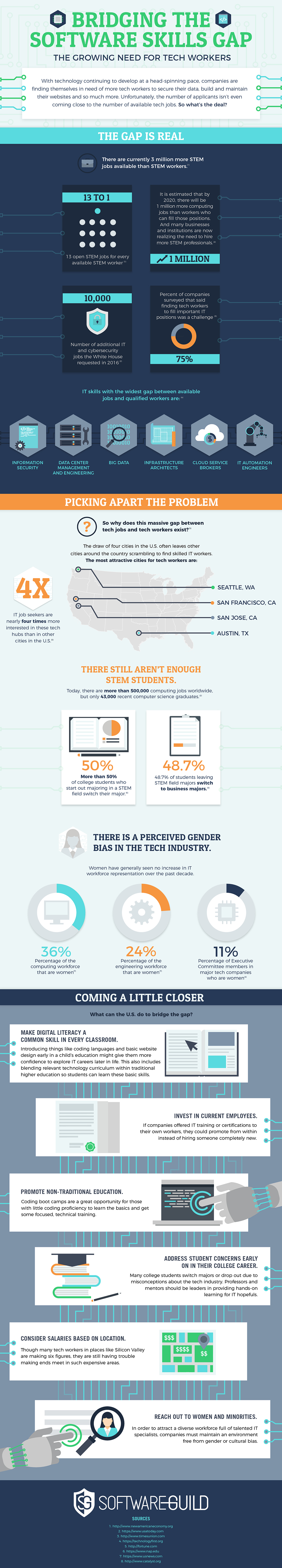 How to Bridge the Growing Demand-Supply Gap for Technology Professionals - Infographic