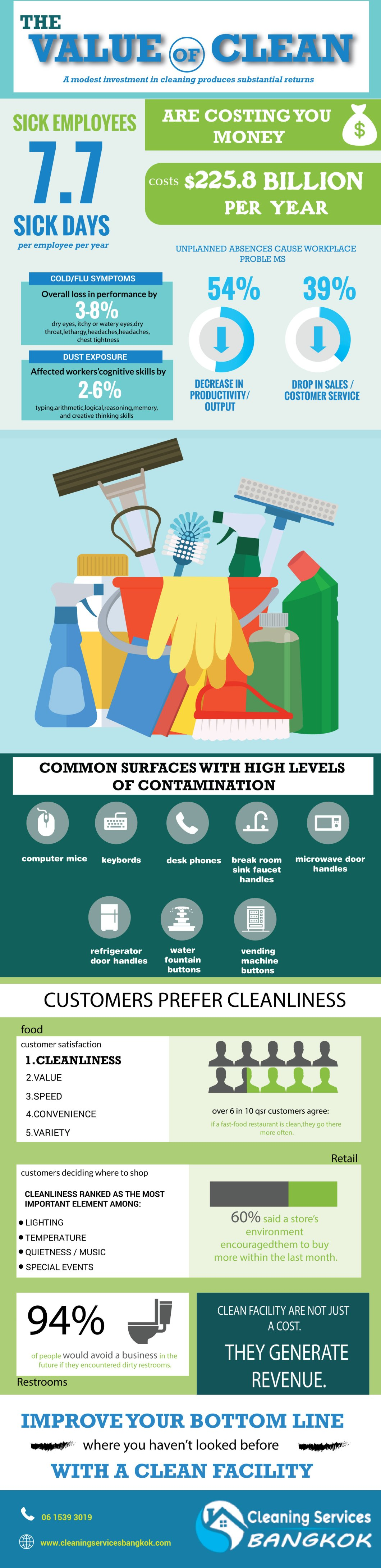 How to Improve Your Bottomline by Cleaning Up! - Infographic