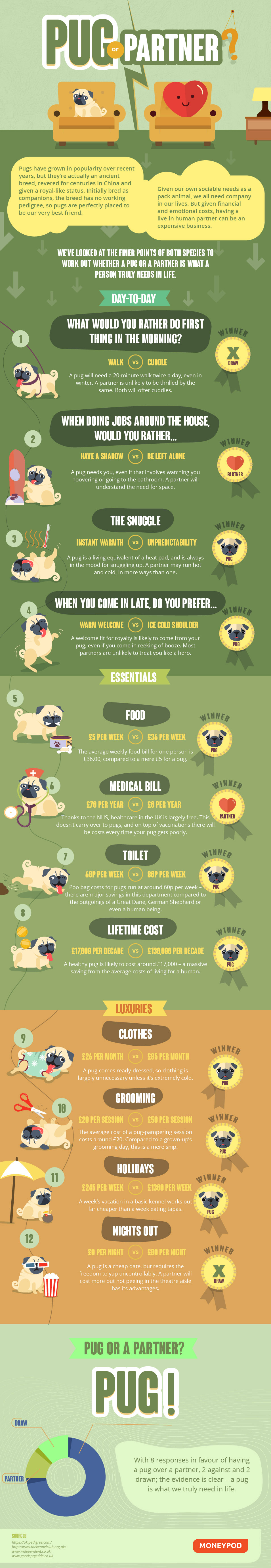 If You Had the Choice, Who Would It Be: Pug or Partner? - Infographic
