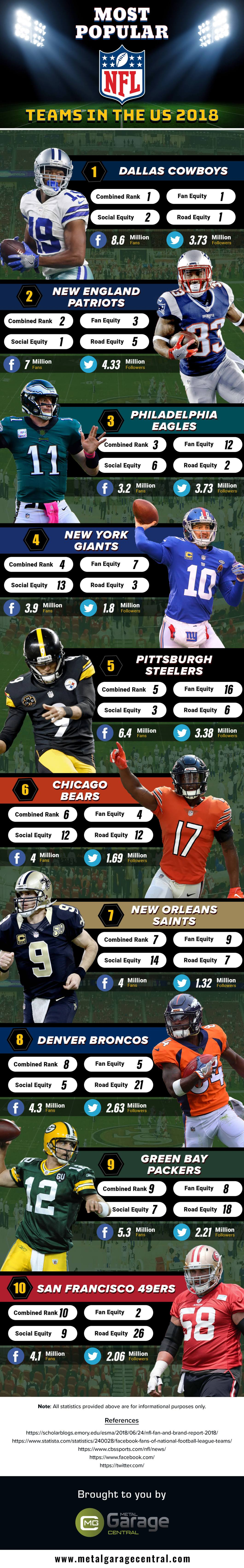 'The Greatest Game Ever Played': NFL Teams Popularity Ranking - 2018 - Infographic