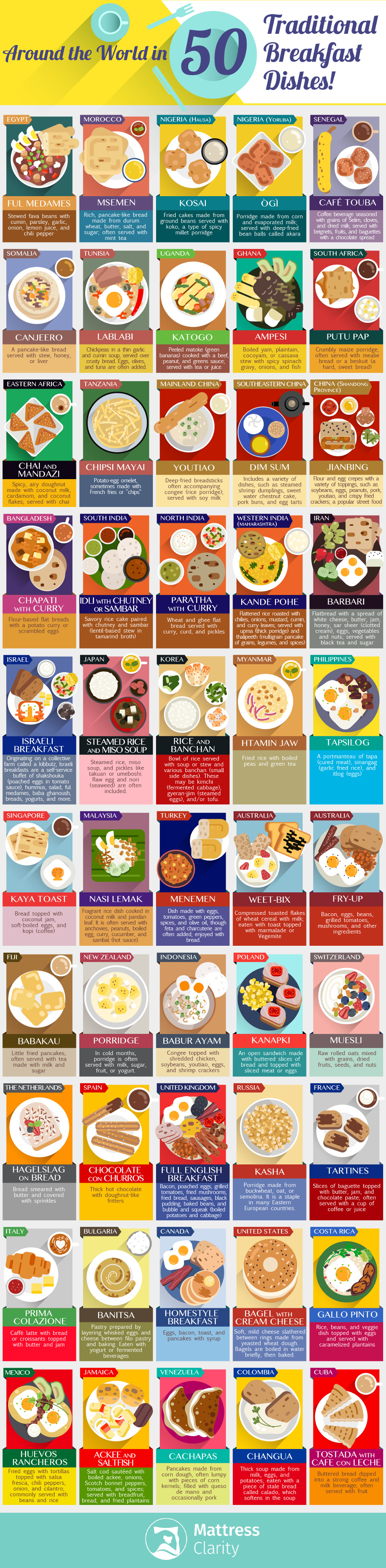 Breakfast Buffet: Global Spread of 50 Traditional Breakfast Dishes - Infographic