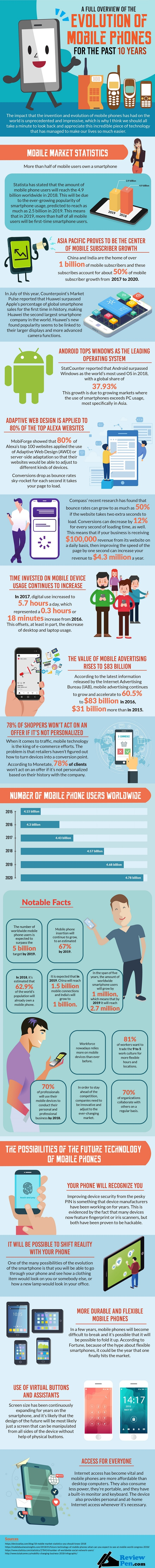 Poster Boy for Functional Technology: 10-Year Evolution of Mobile Phones - Infographic