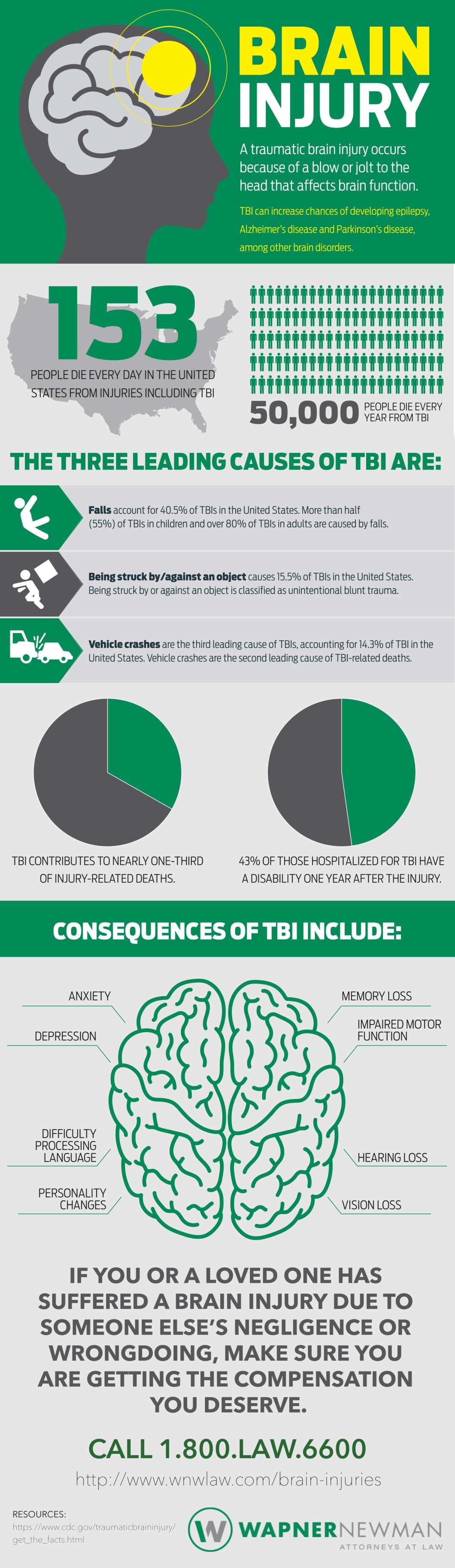 Traumatic Brain Injury: Why You Must Never Ignore It - Infographic