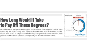Understanding the Bogey: Average Timelines to Pay Off Student Loans by Degree - Infographic