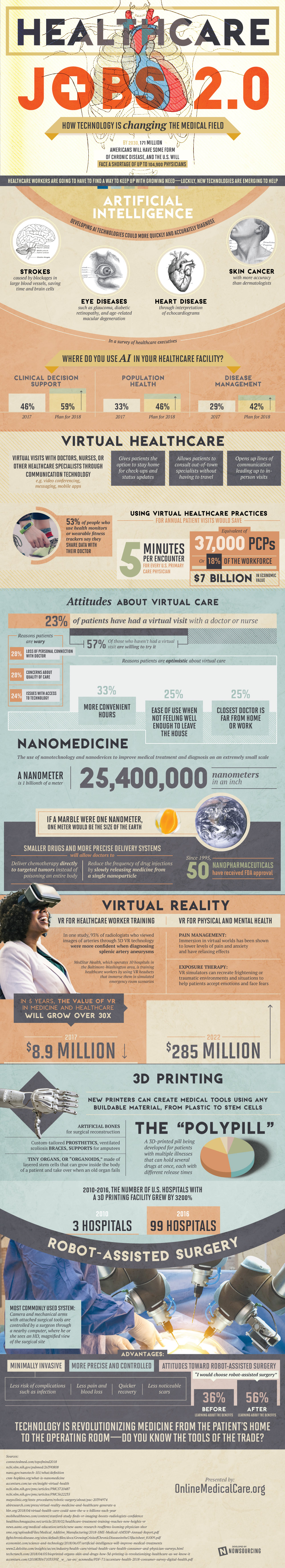 How Technology is at the Forefront of a Medical Revolution - Infographic