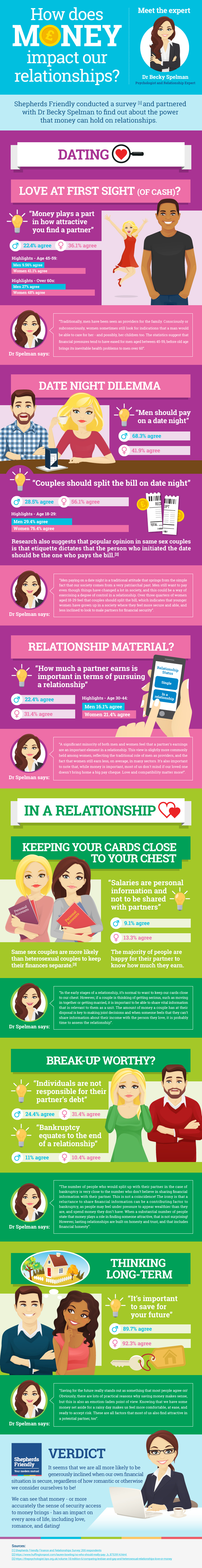 Love at First Cash: The Role of Money in Romantic Relationships - Infographic