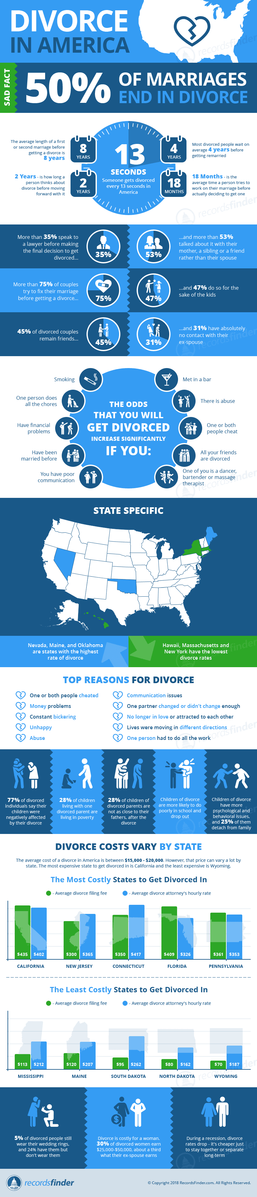 The Institution of Divorce in America: Facts and Figures - Infographic