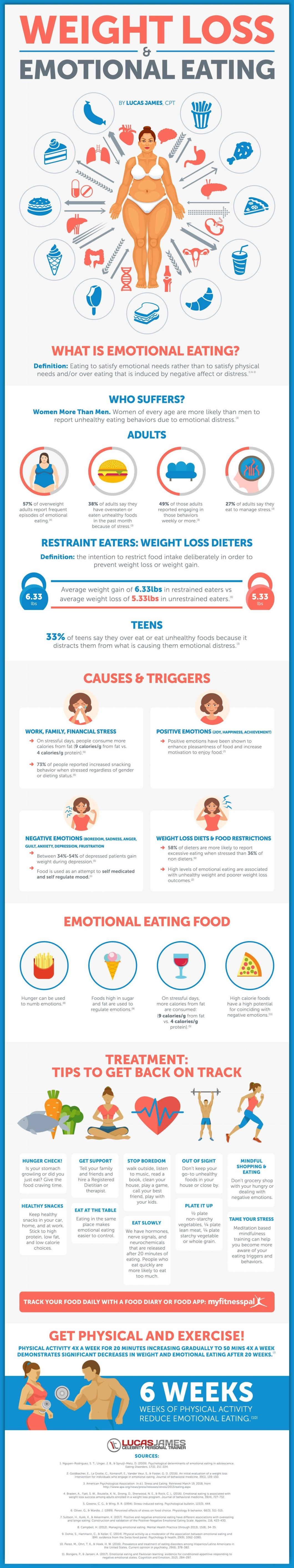 Don't Let Your Mind Bully Your Body: How to Conquer Emotional Eating - Infographic
