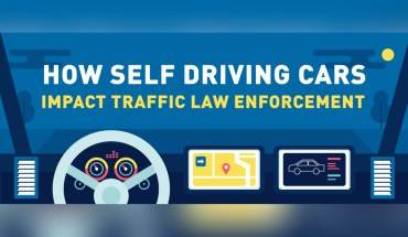 The Impact of Self Driving Cars on Law Enforcement of Traffic Violation Rules - Infographic