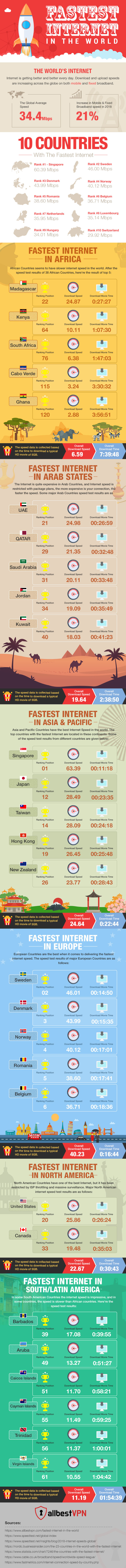Fastest Vs Slowest: Country-Wise Ranking of Internet Speeds - Infographic