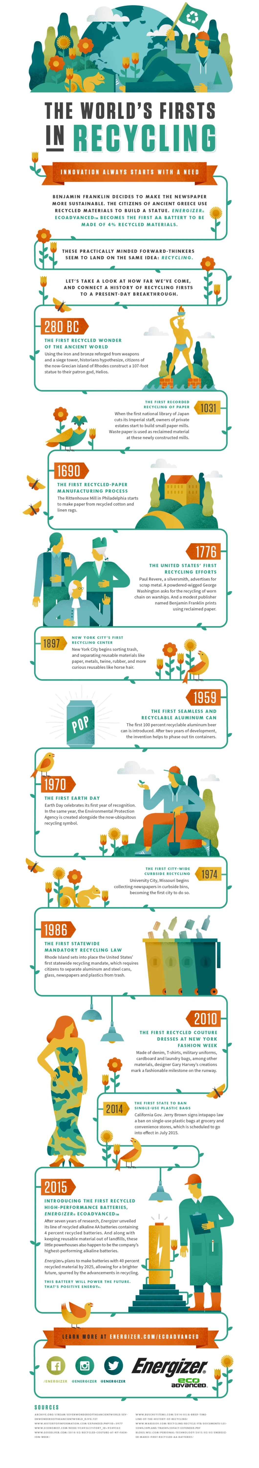 The Long History of Recycling: An Always-Relevant Practice - Infographic