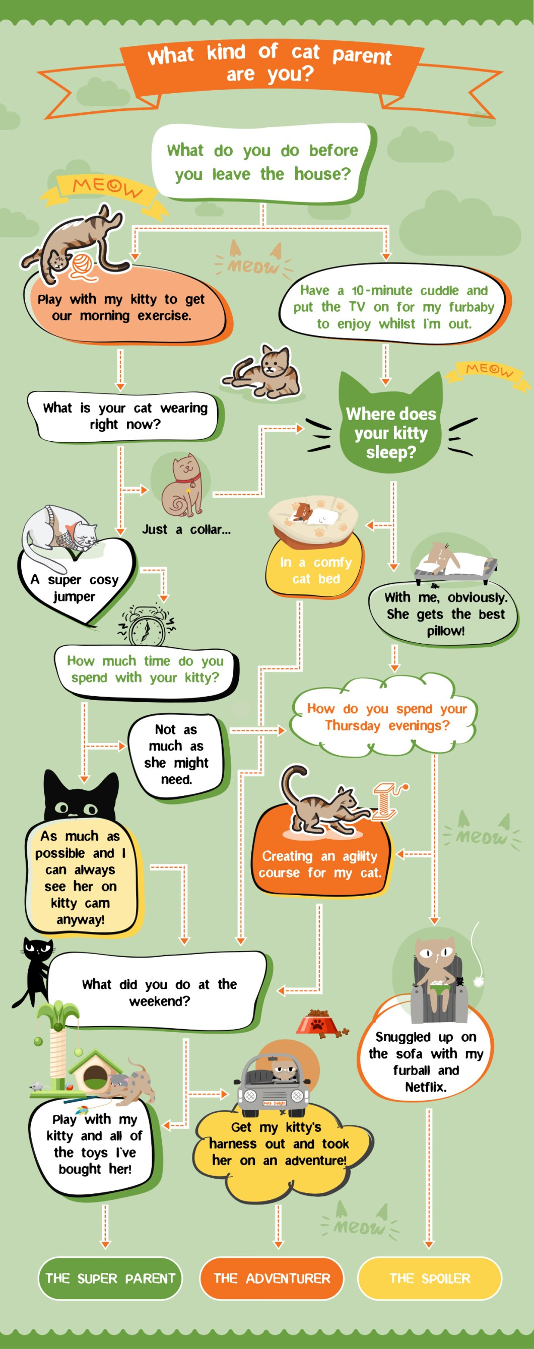 What Kind of Cat Parent are You? - Infographic