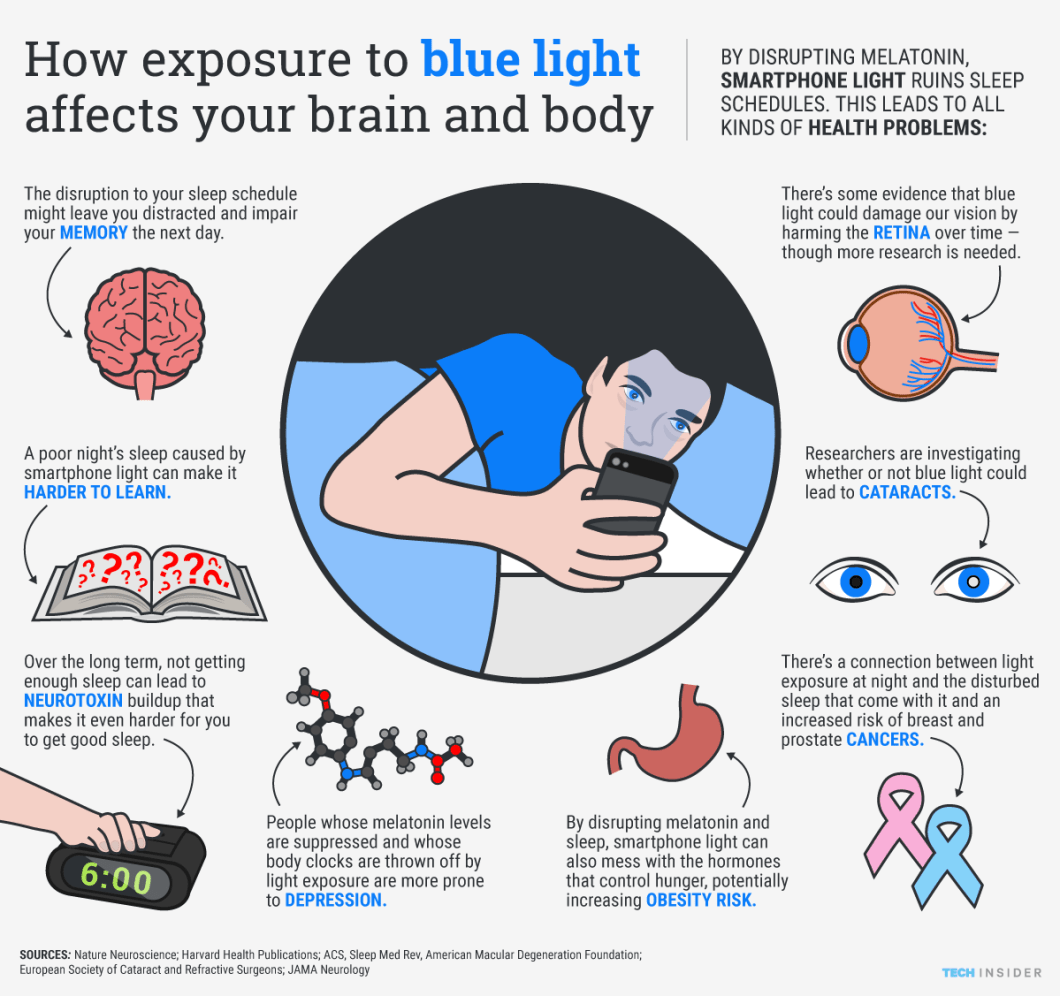 Overusing Your Smartphone at Night? Beware of Over Exposure to 'Blue Light' - Infographic
