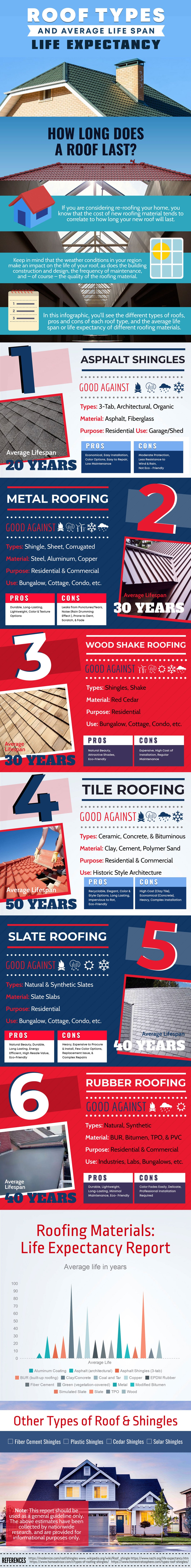 Comprehensive Guide on Roofs and Their Life Span - Infographic