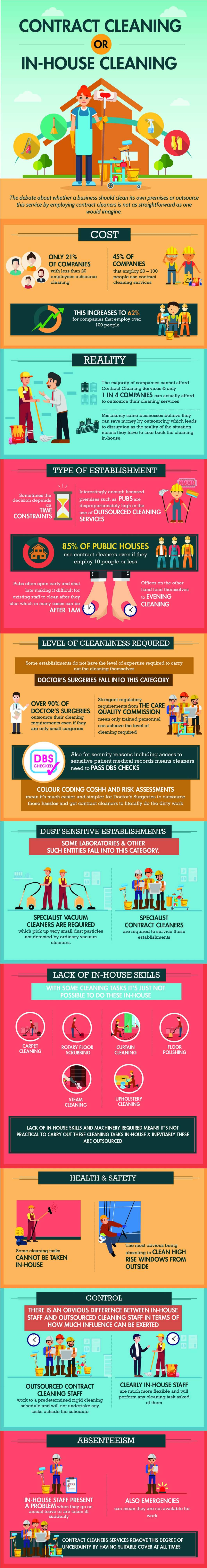 Contract Cleaning Vs In-House Cleaning: Pros and Cons - Infographic