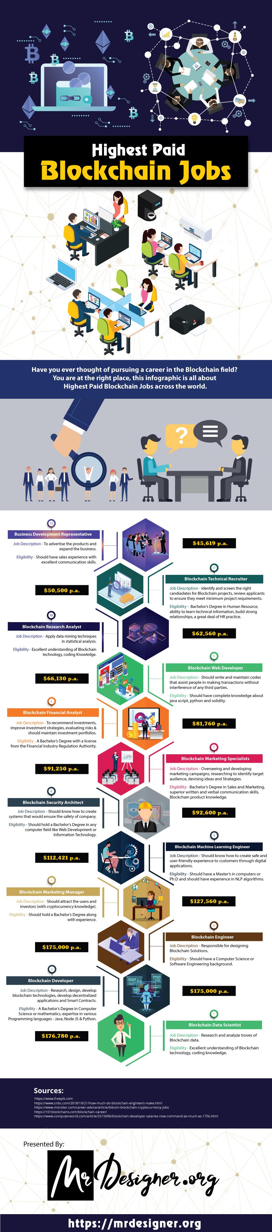 Highest Paid Blockchain Jobs - Infographic