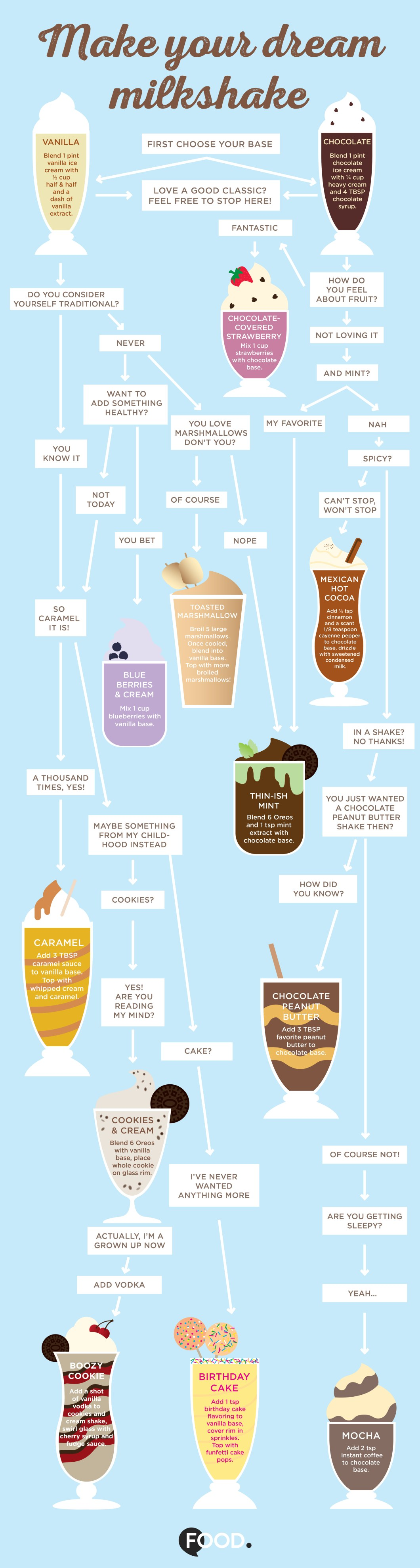How to Create Your Own Dreamy Milkshakes - Infographic