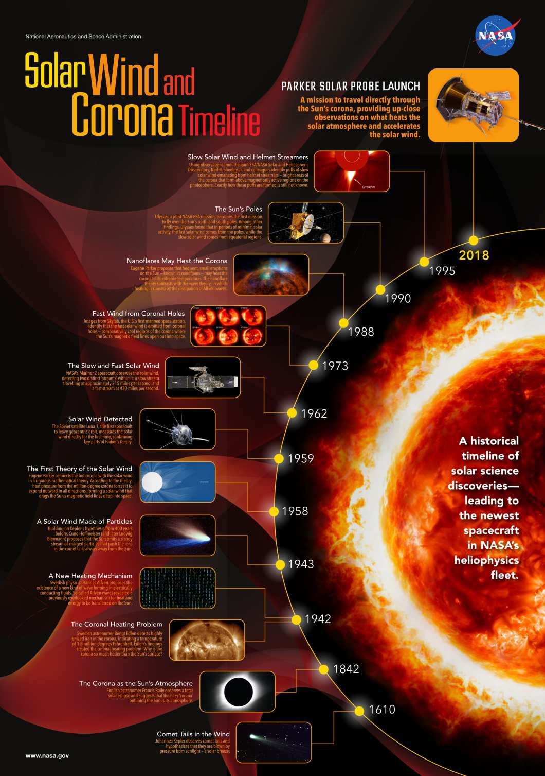 Man's Journey to Understand the Sun: A Timeline - Infographic