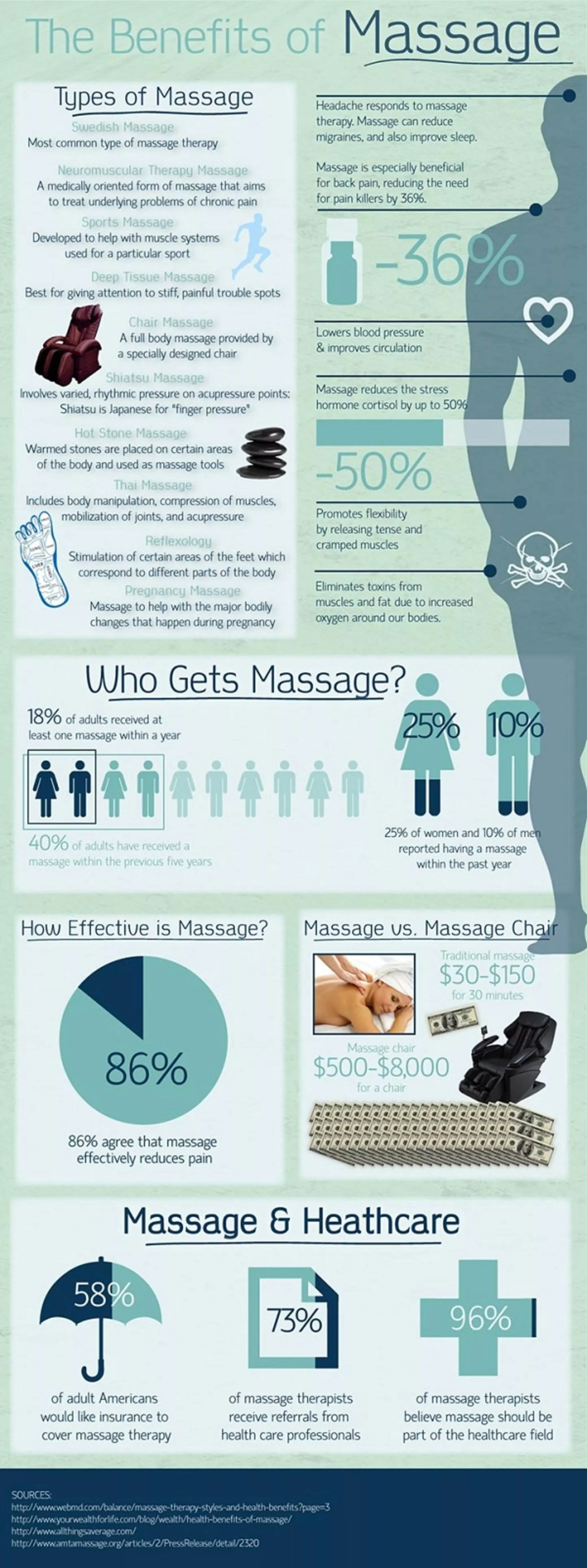 Massage: Medicine or Pleasure? - Infographic