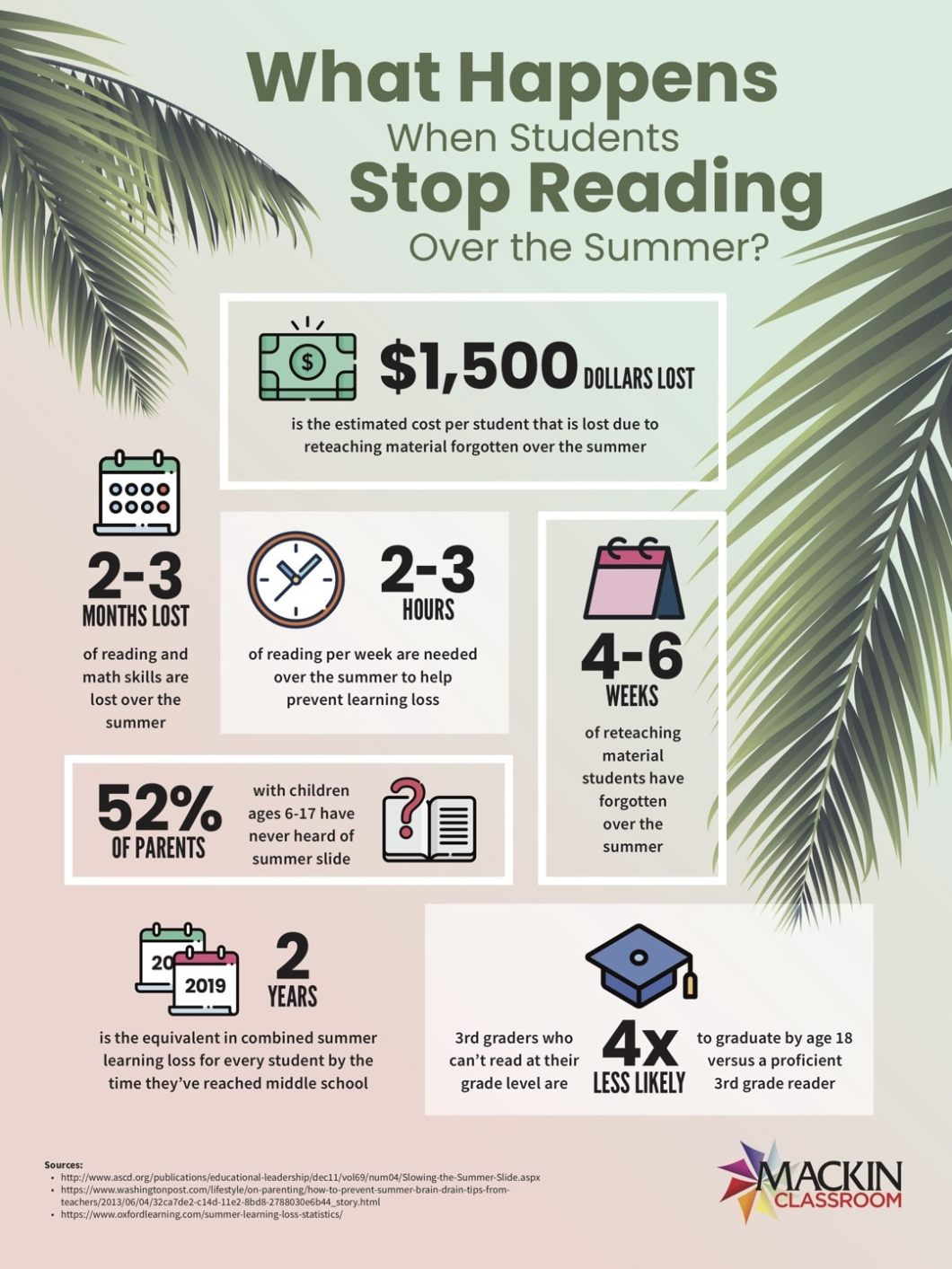 Why Students Shouldn't Stop Reading Over Summer - Infographic