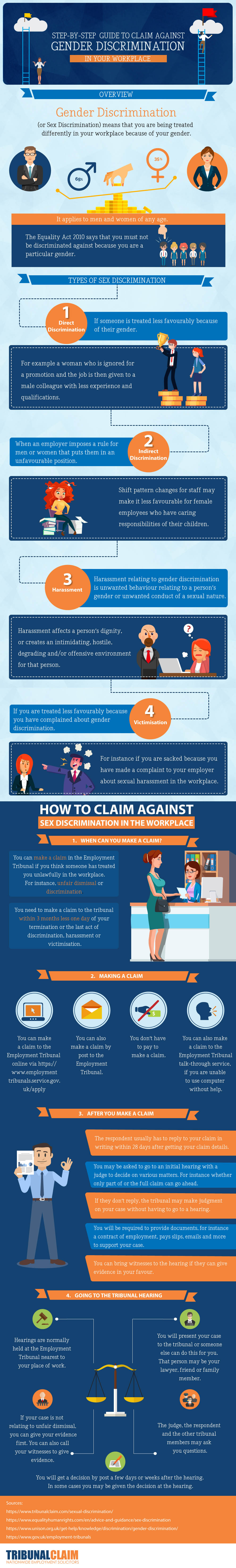 Concise Guide on How to Claim Against Workplace Gender Discrimination - Infographic