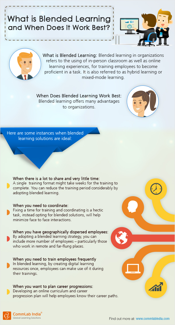 Blended Learning: From Concept to Advantage - Infographic