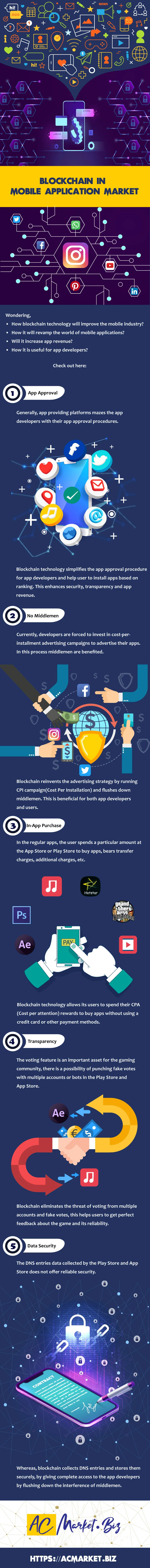 Blockchain In Mobile Application Market - Infographic