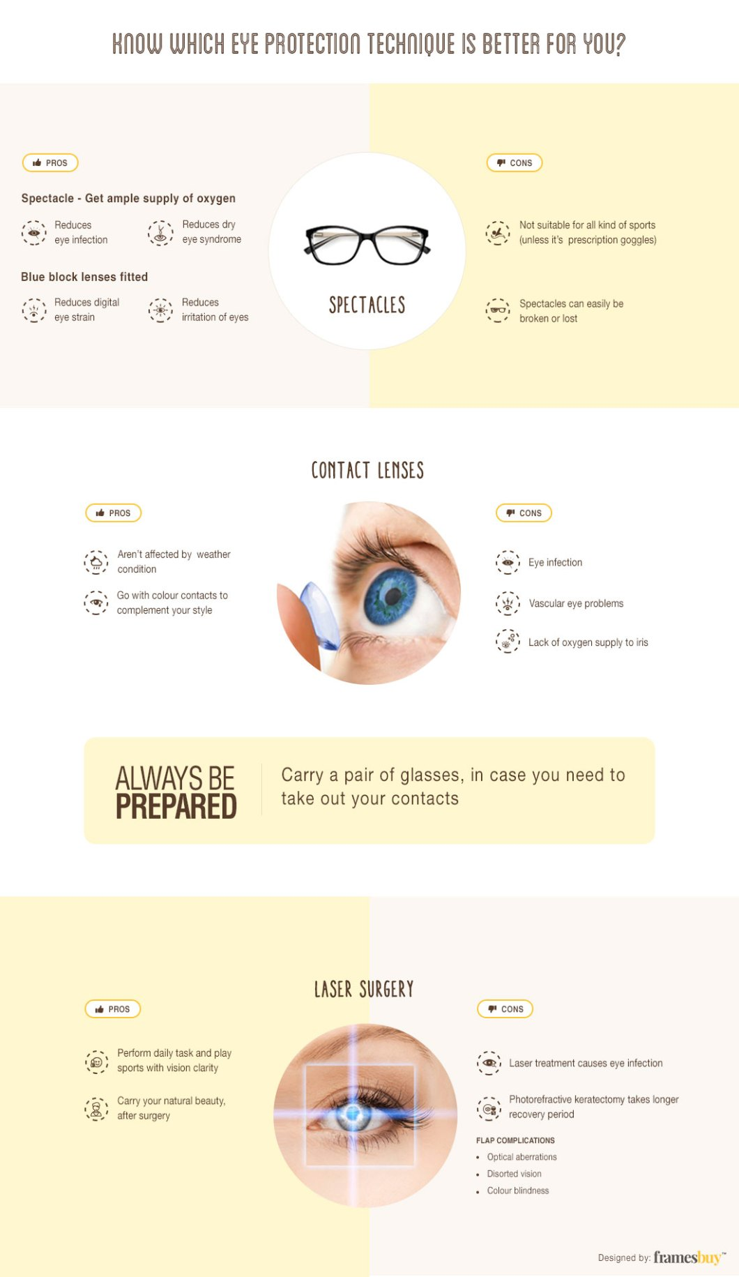 Pros and Cons of Different Vision Correction and Eye Protection Options - Infographic