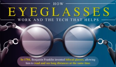 The Tech Behind How Glasses Work - Infographic