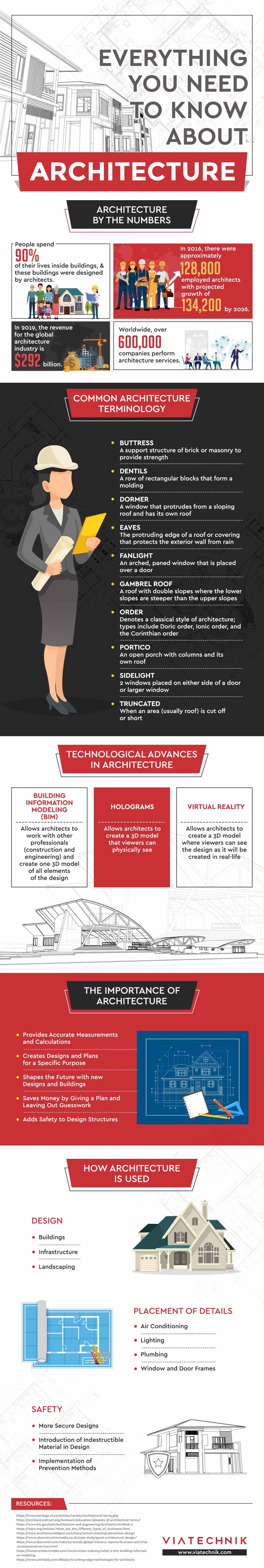 Architecture: Some Fascinating Facts and Figures - Infographic