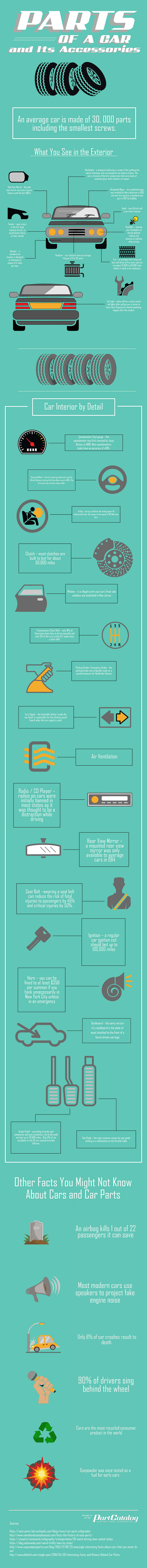 How Well Do You Know Your Car? Concise Guide to Parts of a Car - Infographic