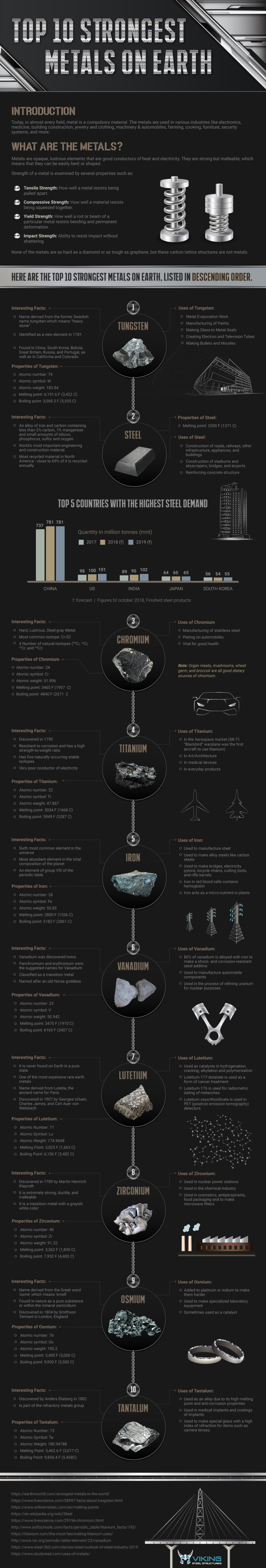 Who's the Strongest of Them All? Earth's 10 Strongest Metals - Infographic