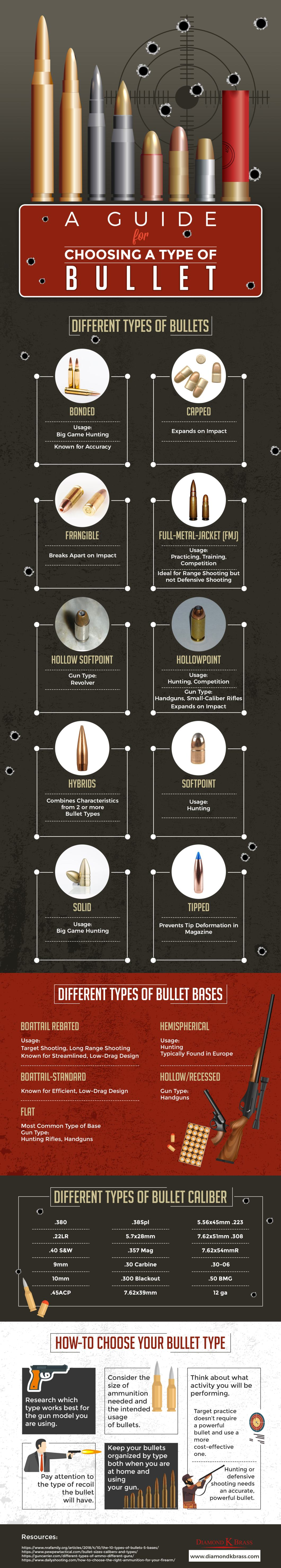 How Do You Choose the Correct Bullet: A Concise Guide - Infographic