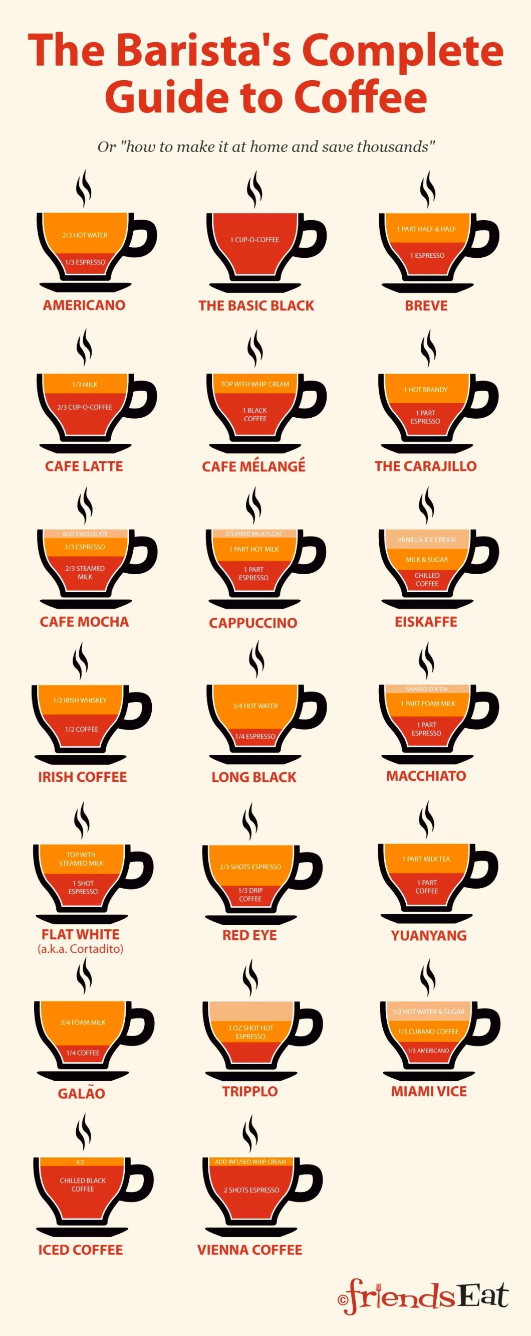How to Create and Serve the Best Coffees at Home and Save Huge Money! - Infographic