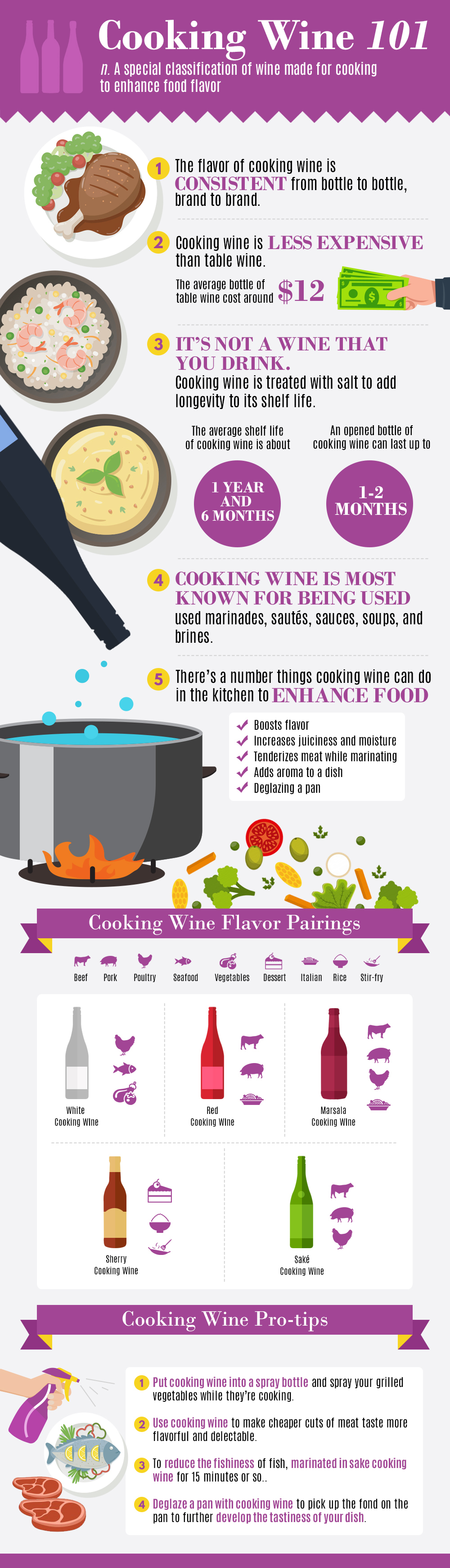 Raising a toast to Cooking Wine - Infographic