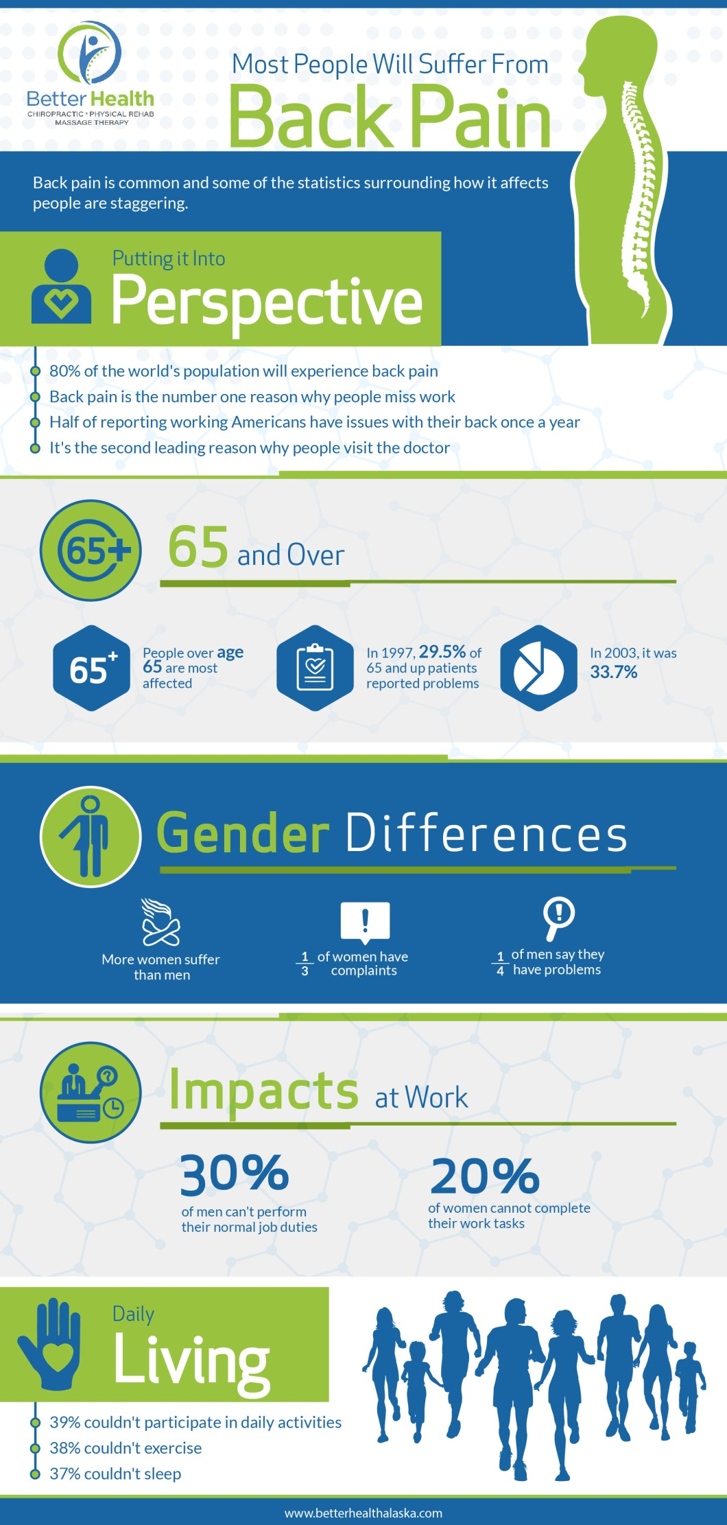 The Global Impact of Back Pain: Statistics and Facts - Infographic