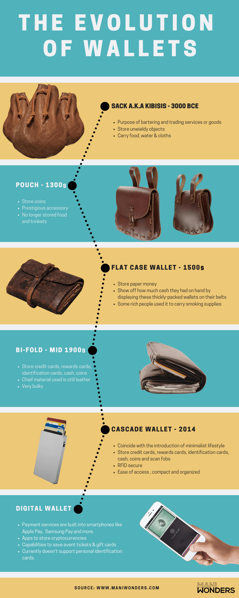 From Coarse Leather to Digital: How Wallet Designs Have Evolved - Infographic