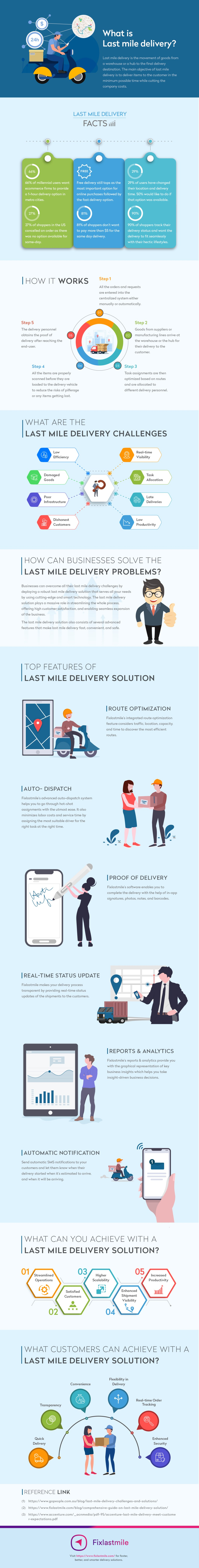 Last Mile Delivery Mechanisms: Challenges and Solutions - Infographic