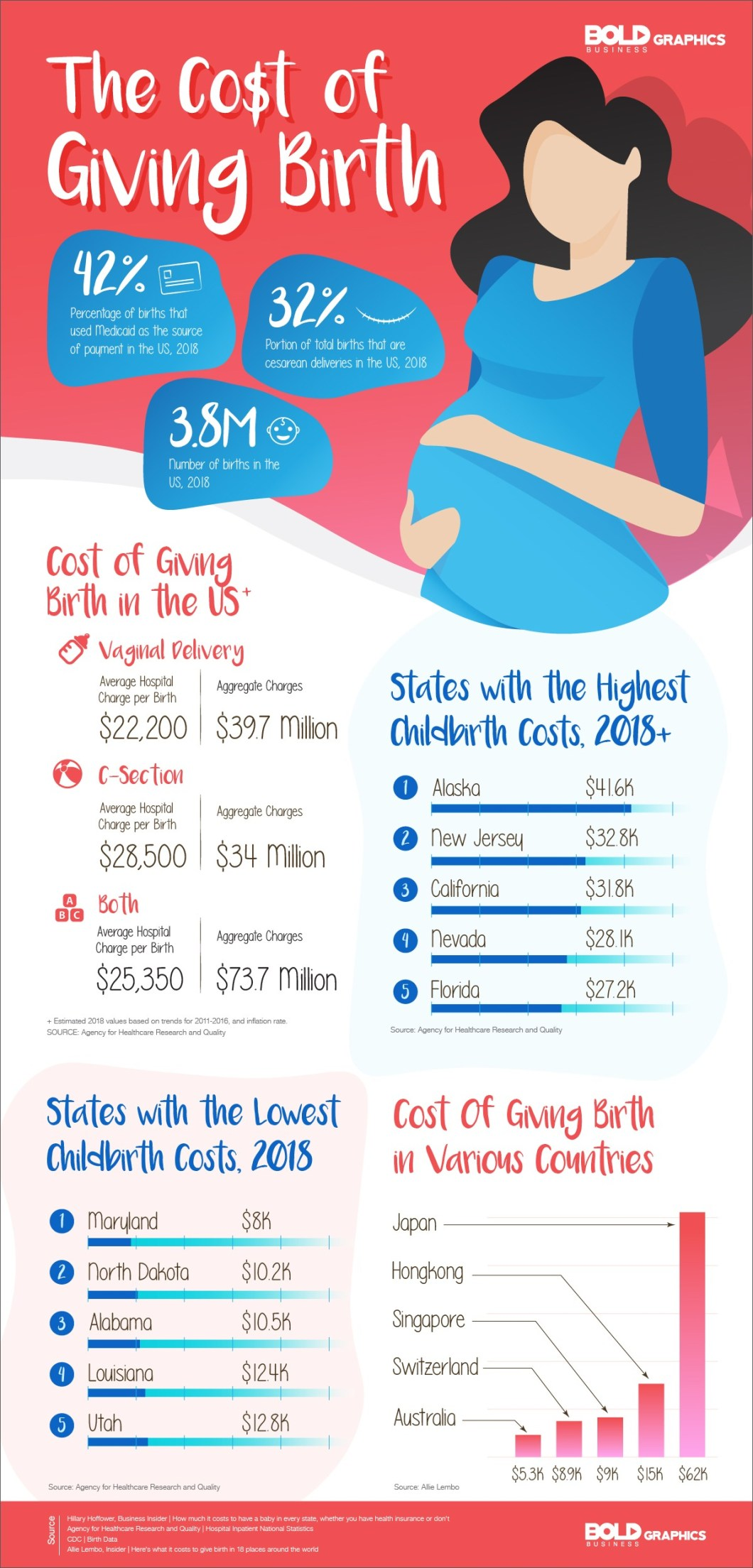 Statistics: What It's Like To Give Birth In The US - Infographic