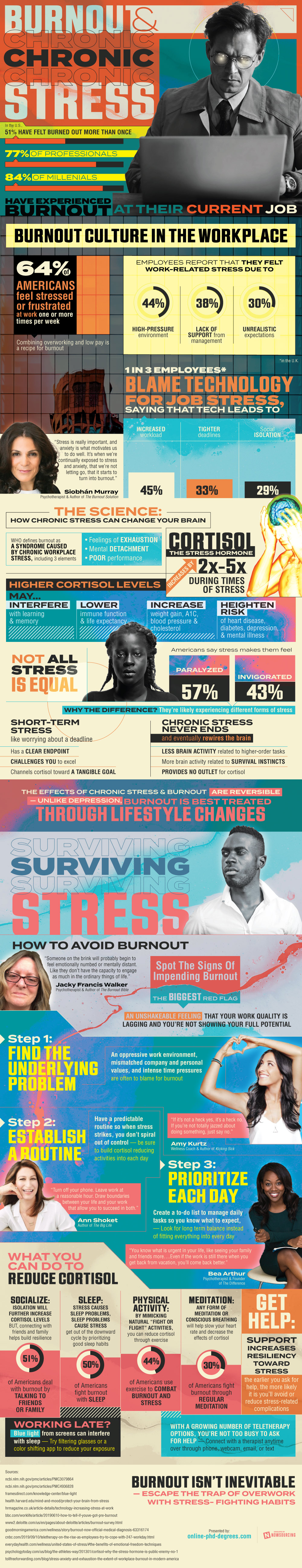 Stress Management Tips: How To Manage Stress At Work