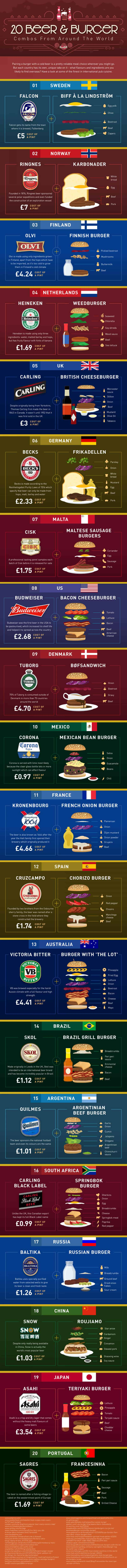 Eat & Drink Edition: 20 Countries With The Best Beer & Burger Combos