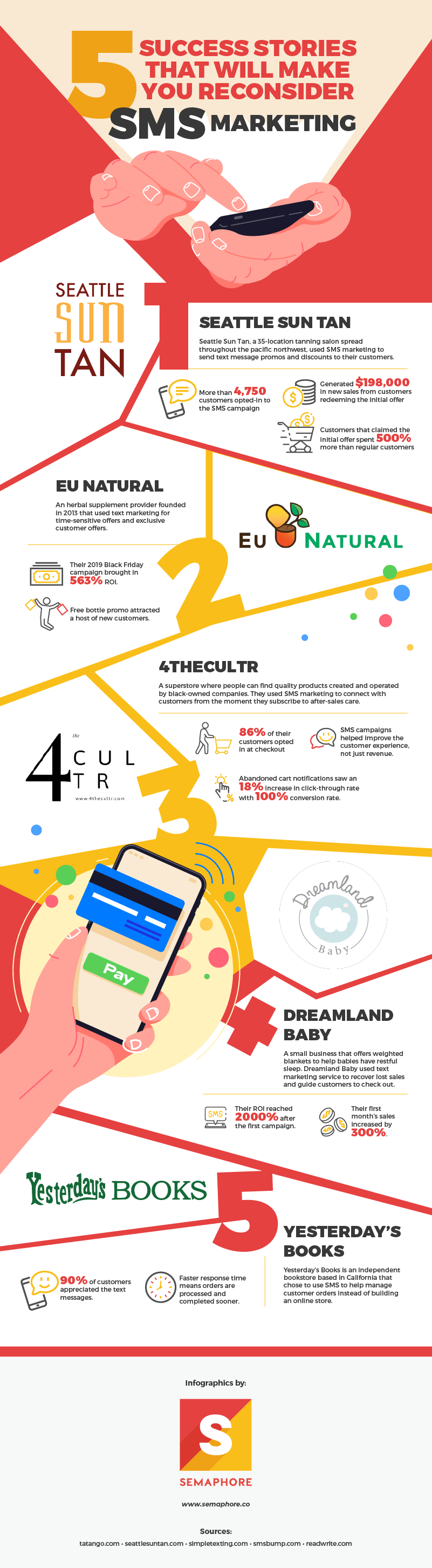 5 Success Stories That Will Make You Reconsider SMS Marketing - Infographic
