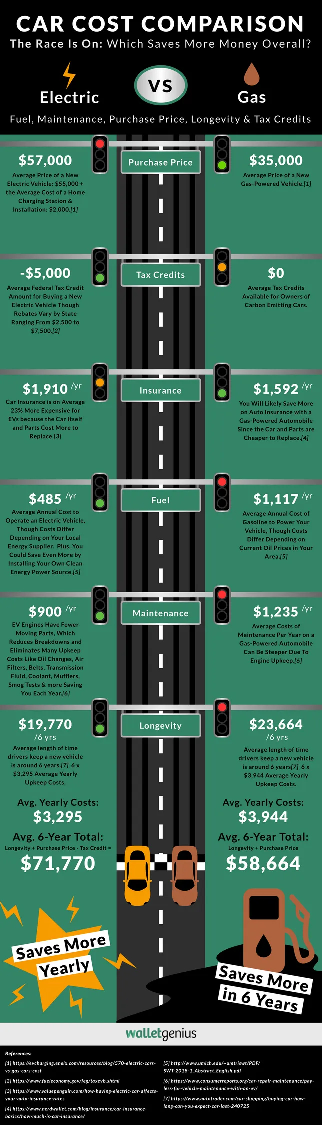 Car Cost Comparison: Electric Cars vs Gas Cars