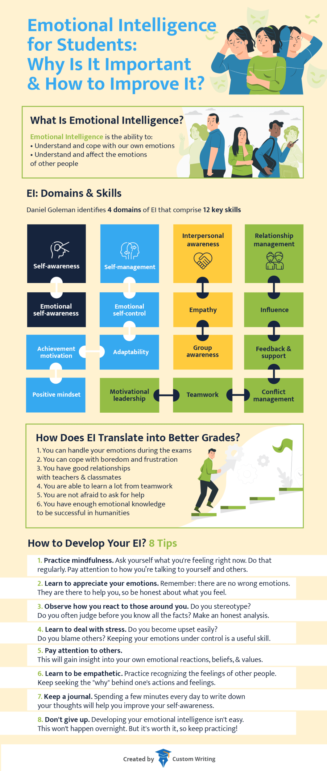 Emotional Intelligence for Students: Why Is It Important & How to Improve It? - Infographic