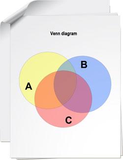 Venn Diagram Software  Create Intelligent Venn